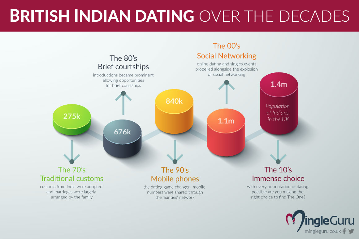 British Indian dating over the decades